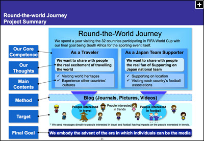 Round-the-world Journey Project Summary